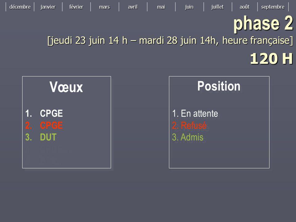 décembrejanvierfévriermarsavrilmaijuinjuilletaoûtseptembre Vœux 1.CPGE 2.CPGE 3.DUT 4.CPGE… 5.BTS… Vœux 1.CPGE 2.CPGE 3.DUT 4.CPGE… 5.BTS… phase 2 [jeudi 23 juin 14 h – mardi 28 juin 14h, heure française] 120 H Position 1.