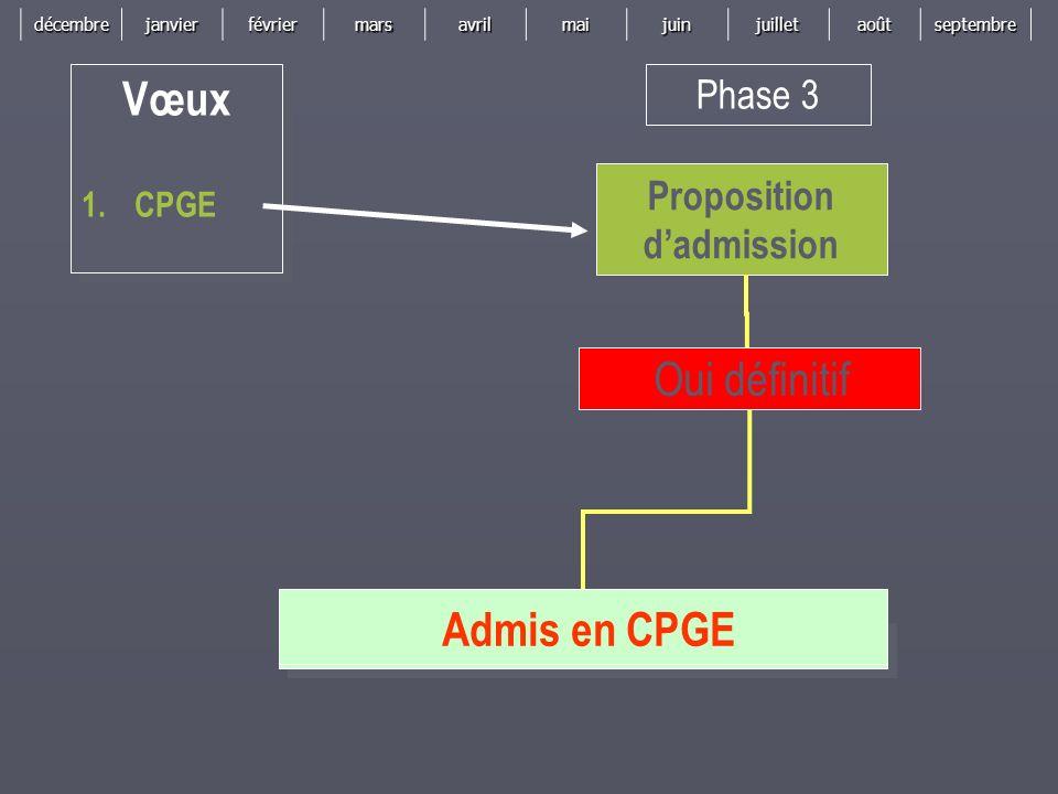 décembrejanvierfévriermarsavrilmaijuinjuilletaoûtseptembre Phase 3 Proposition dadmission Vœux 1.CPGE Vœux 1.CPGE Oui définitif Admis en CPGE
