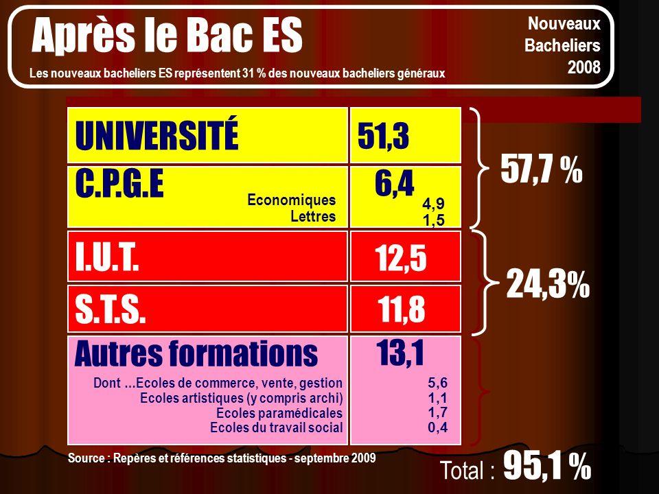 Nouveaux Bacheliers 2008 UNIVERSITÉ 51,3 C.P.G.E I.U.T. S.T.S. 6,4 12,5 11,8 57,7 % 24,3 % Autres formations 13,1 Economiques Lettres 4,9 1,5 Total :