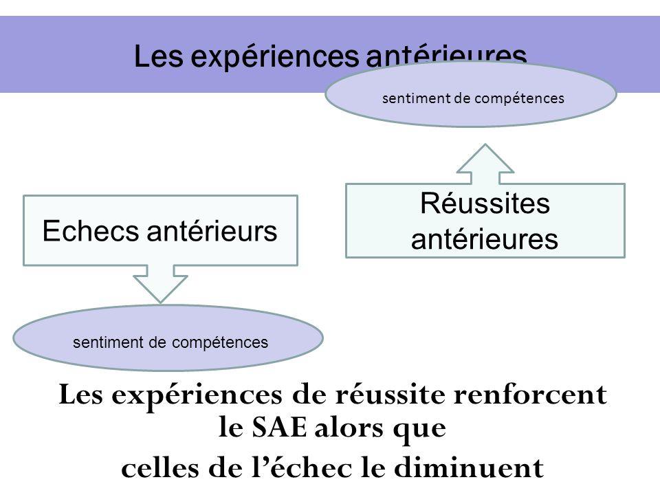 Les expériences antérieures Echecs antérieurs Réussites antérieures sentiment de compétences Les expériences de réussite renforcent le SAE alors que c