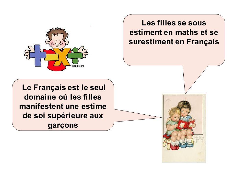 Les filles se sous estiment en maths et se surestiment en Français Le Français est le seul domaine où les filles manifestent une estime de soi supérie