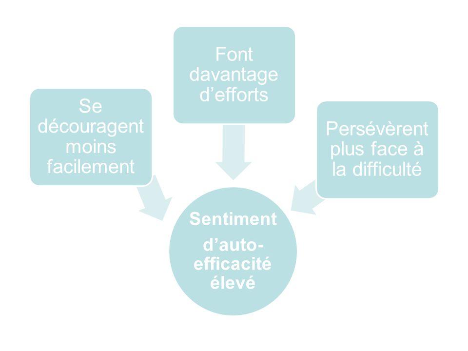Sentiment dauto- efficacité élevé Se découragent moins facilement Font davantage defforts Persévèrent plus face à la difficulté