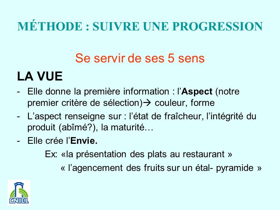 MÉTHODE : SUIVRE UNE PROGRESSION Se servir de ses 5 sens LA VUE -Elle donne la première information : lAspect (notre premier critère de sélection) cou