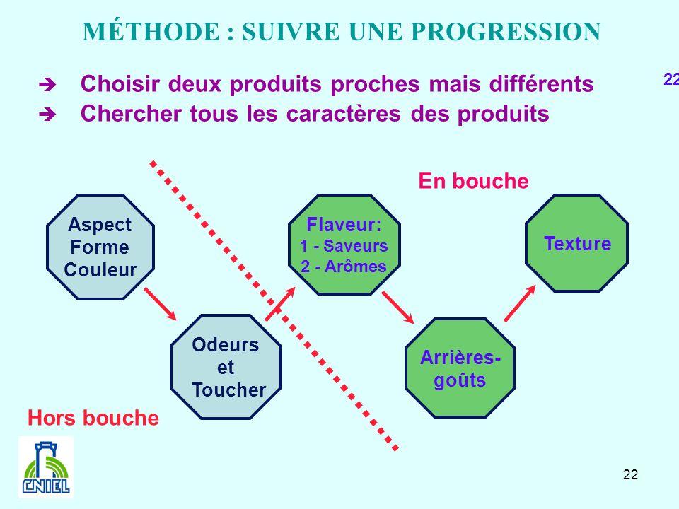 22 MÉTHODE : SUIVRE UNE PROGRESSION Choisir deux produits proches mais différents Chercher tous les caractères des produits Aspect Forme Couleur Odeur