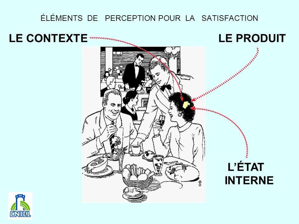 ÉLÉMENTS DE PERCEPTION POUR LA SATISFACTION LE CONTEXTE LÉTAT INTERNE LE PRODUIT