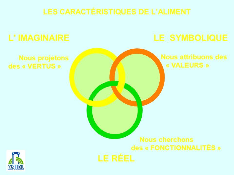 LES CARACTÉRISTIQUES DE LALIMENT Nous cherchons des « FONCTIONNALITÉS » Nous projetons des « VERTUS » Nous attribuons des « VALEURS » L' IMAGINAIRELE