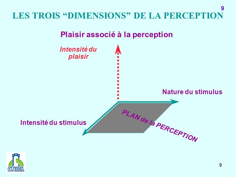 9 9 Nature du stimulus Plaisir associé à la perception Intensité du stimulus PLAN de la PERCEPTION Intensité du plaisir