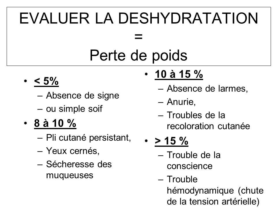 EVALUER LA DESHYDRATATION = Perte de poids < 5% –Absence de signe –ou simple soif 8 à 10 % –Pli cutané persistant, –Yeux cernés, –Sécheresse des muque
