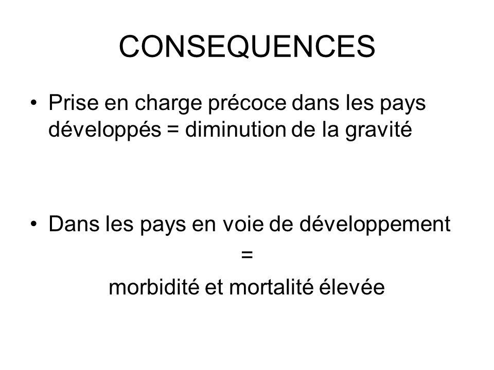 CONSEQUENCES Prise en charge précoce dans les pays développés = diminution de la gravité Dans les pays en voie de développement = morbidité et mortali