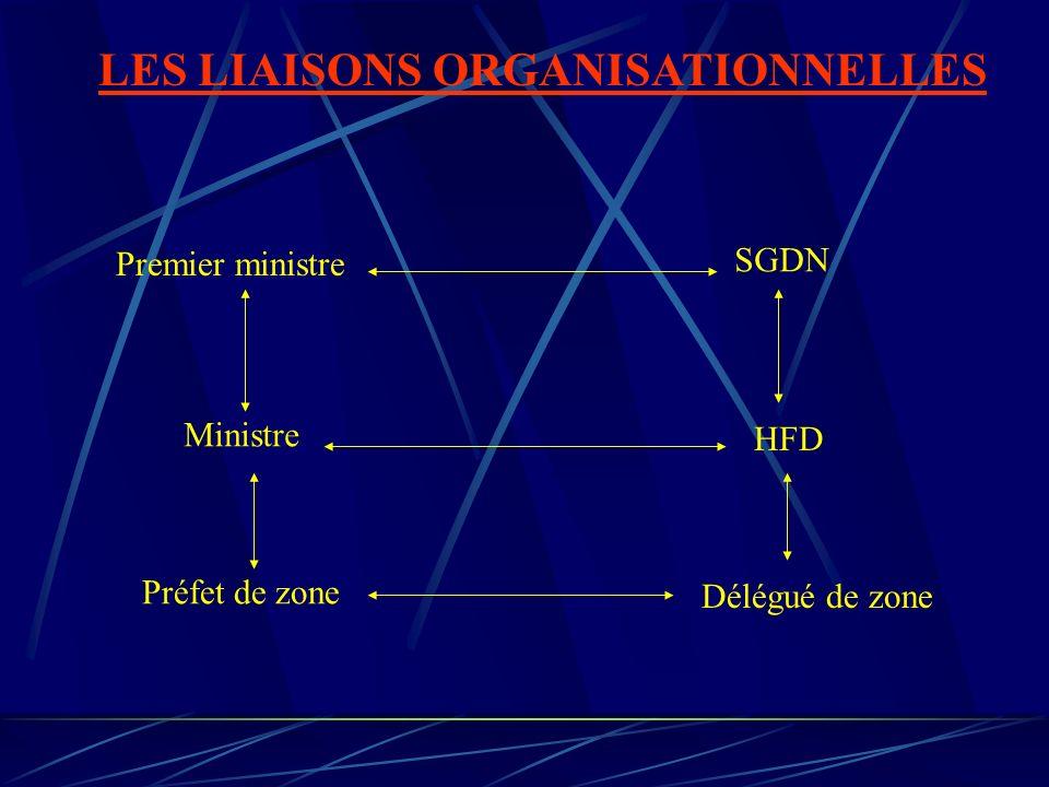 LES LIAISONS ORGANISATIONNELLES Premier ministre SGDN Ministre HFD Préfet de zone Délégué de zone