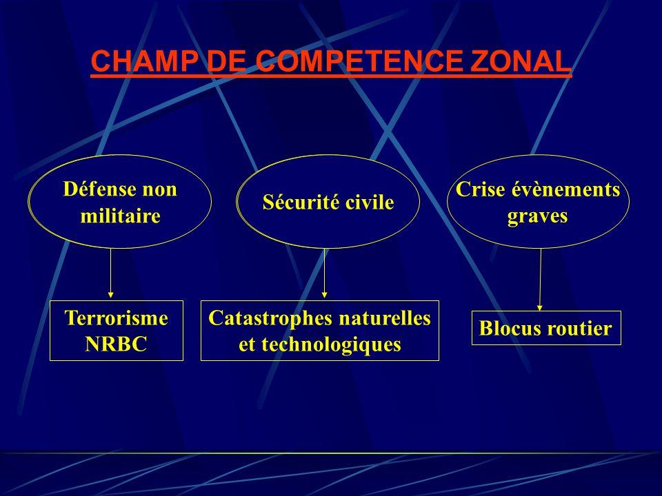 CHAMP DE COMPETENCE ZONAL Crise évènements graves Sécurité civile Défense non militaire Terrorisme NRBC Catastrophes naturelles et technologiques Bloc
