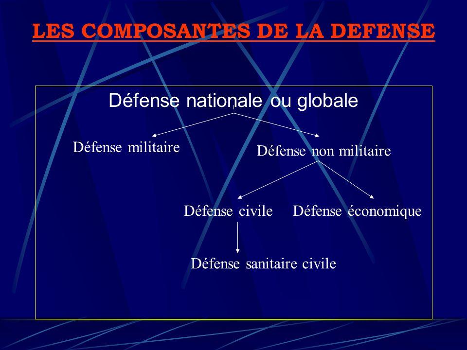 Défense nationale ou globale LES COMPOSANTES DE LA DEFENSE Défense militaire Défense non militaire Défense économiqueDéfense civile Défense sanitaire