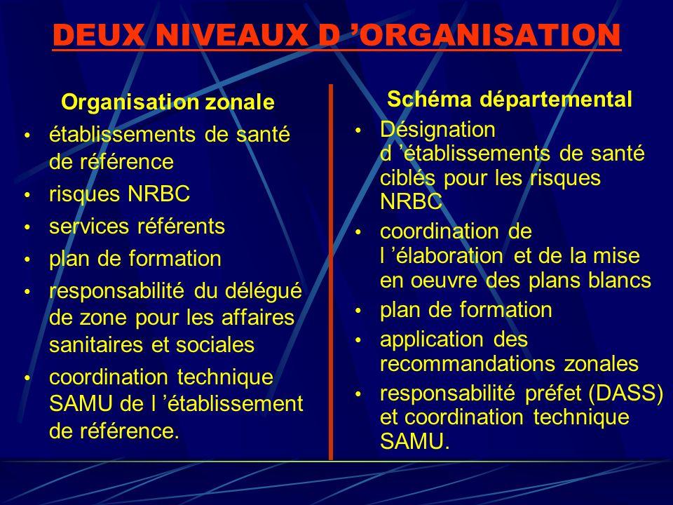 DEUX NIVEAUX D ORGANISATION Organisation zonale établissements de santé de référence risques NRBC services référents plan de formation responsabilité