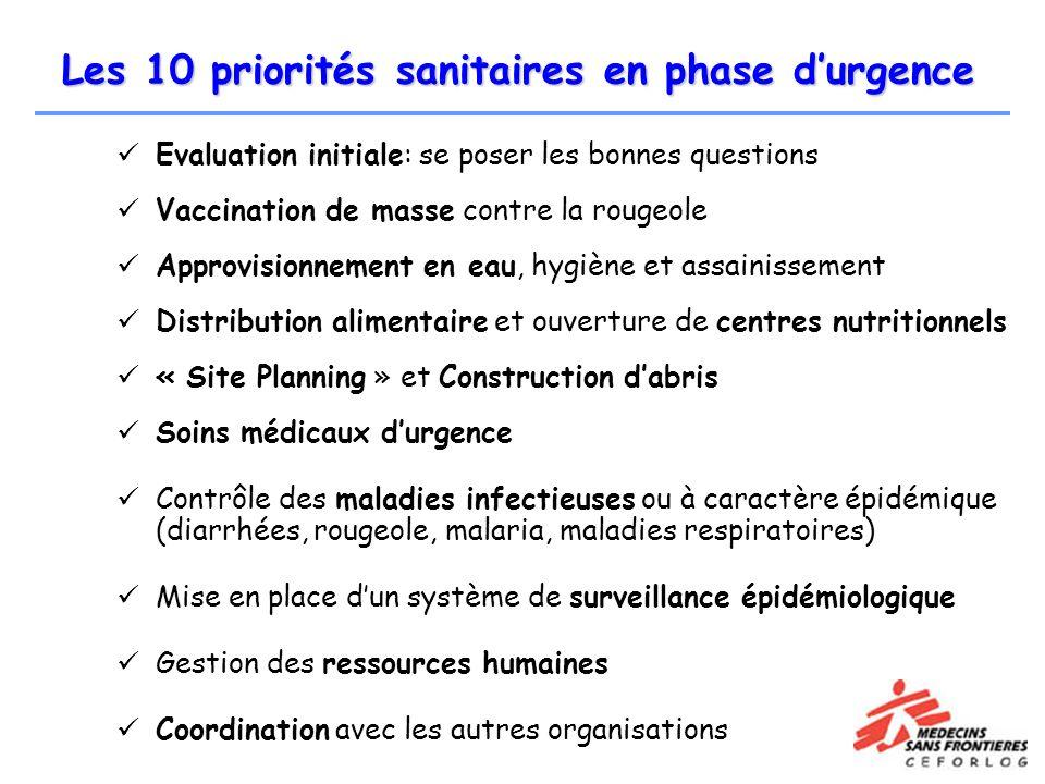 Les 10 priorités sanitaires en phase durgence Evaluation initiale: se poser les bonnes questions Vaccination de masse contre la rougeole Approvisionne