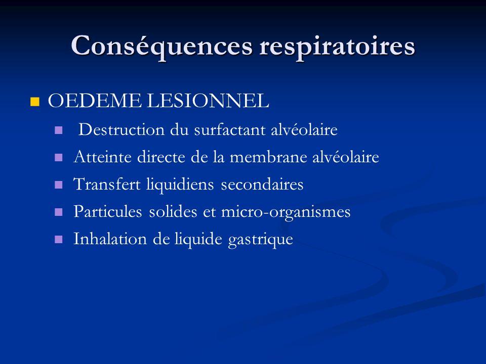Conséquences respiratoires OEDEME LESIONNEL Destruction du surfactant alvéolaire Atteinte directe de la membrane alvéolaire Transfert liquidiens secon
