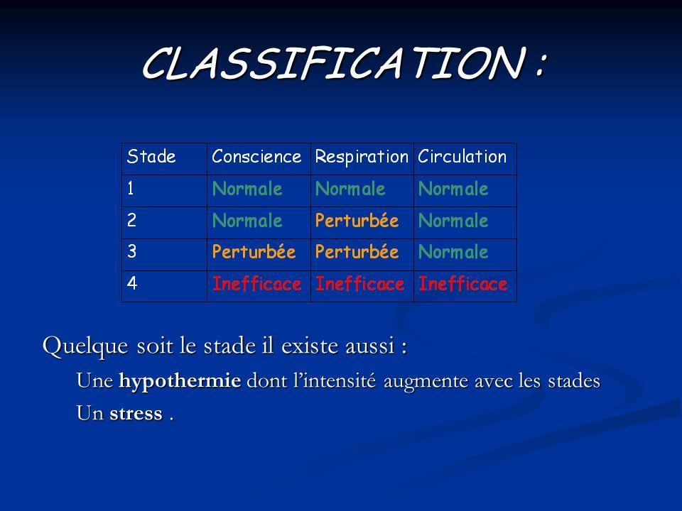 CLASSIFICATION : Quelque soit le stade il existe aussi : Une hypothermie dont lintensité augmente avec les stades Un stress.