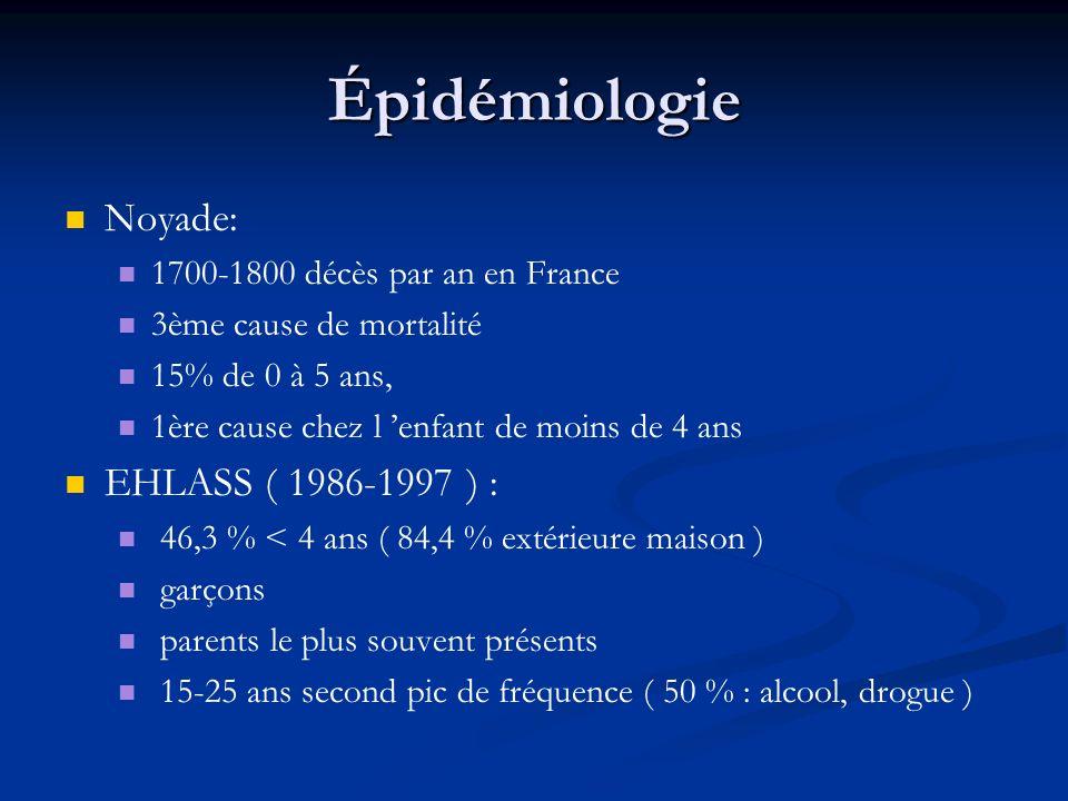 Épidémiologie Noyade: 1700-1800 décès par an en France 3ème cause de mortalité 15% de 0 à 5 ans, 1ère cause chez l enfant de moins de 4 ans EHLASS ( 1