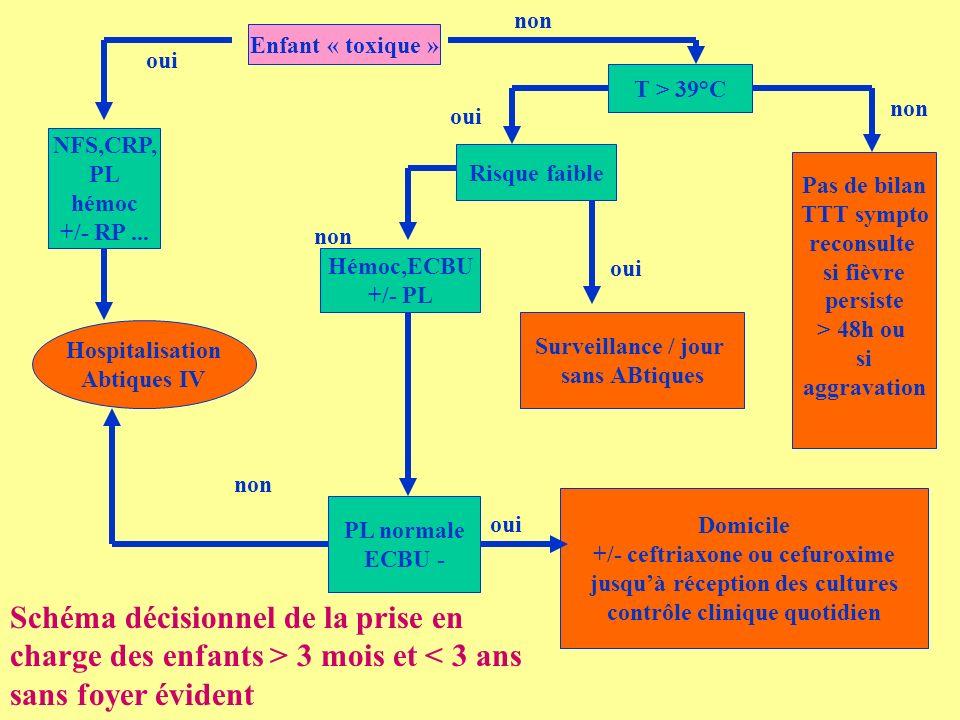 Enfant « toxique » NFS,CRP, PL hémoc +/- RP... Hospitalisation Abtiques IV T > 39°C Pas de bilan TTT sympto reconsulte si fièvre persiste > 48h ou si