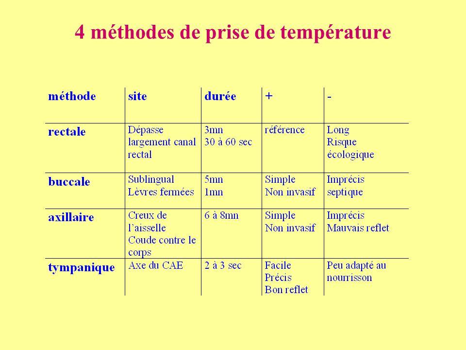 4 méthodes de prise de température