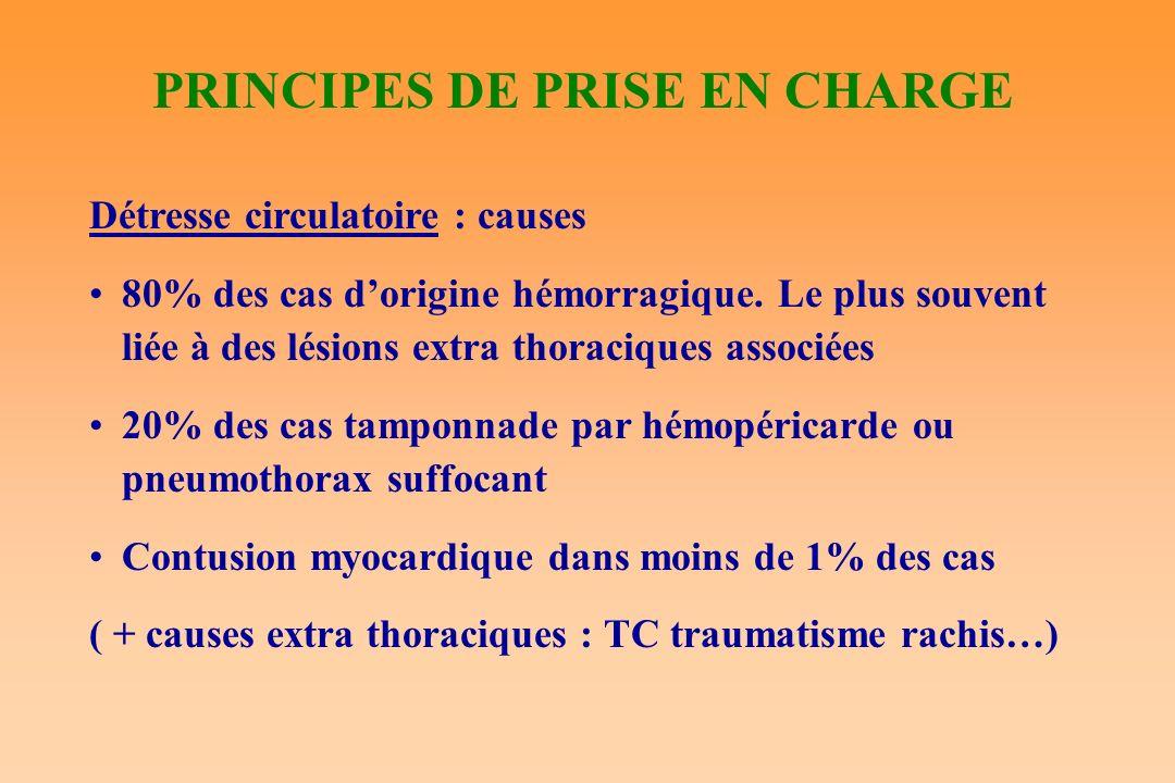 PRINCIPES DE PRISE EN CHARGE Détresse circulatoire : causes 80% des cas dorigine hémorragique. Le plus souvent liée à des lésions extra thoraciques as