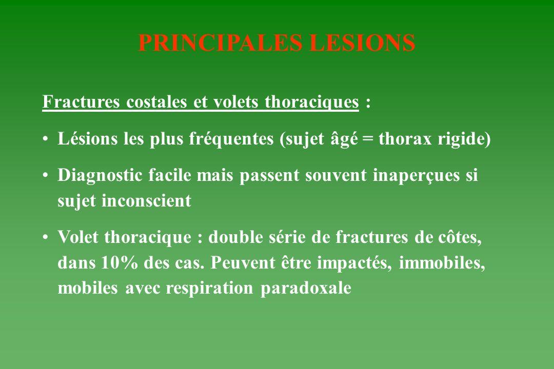 PRINCIPALES LESIONS Fractures costales et volets thoraciques : Lésions les plus fréquentes (sujet âgé = thorax rigide) Diagnostic facile mais passent