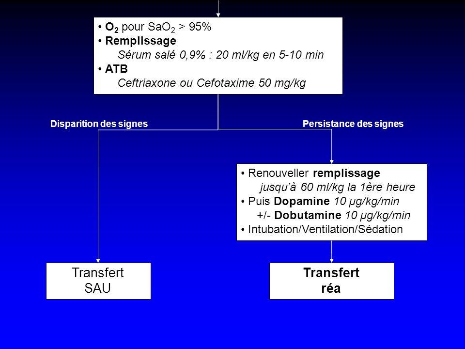 O 2 pour SaO 2 > 95% Remplissage Sérum salé 0,9% : 20 ml/kg en 5-10 min ATB Ceftriaxone ou Cefotaxime 50 mg/kg Renouveller remplissage jusquà 60 ml/kg