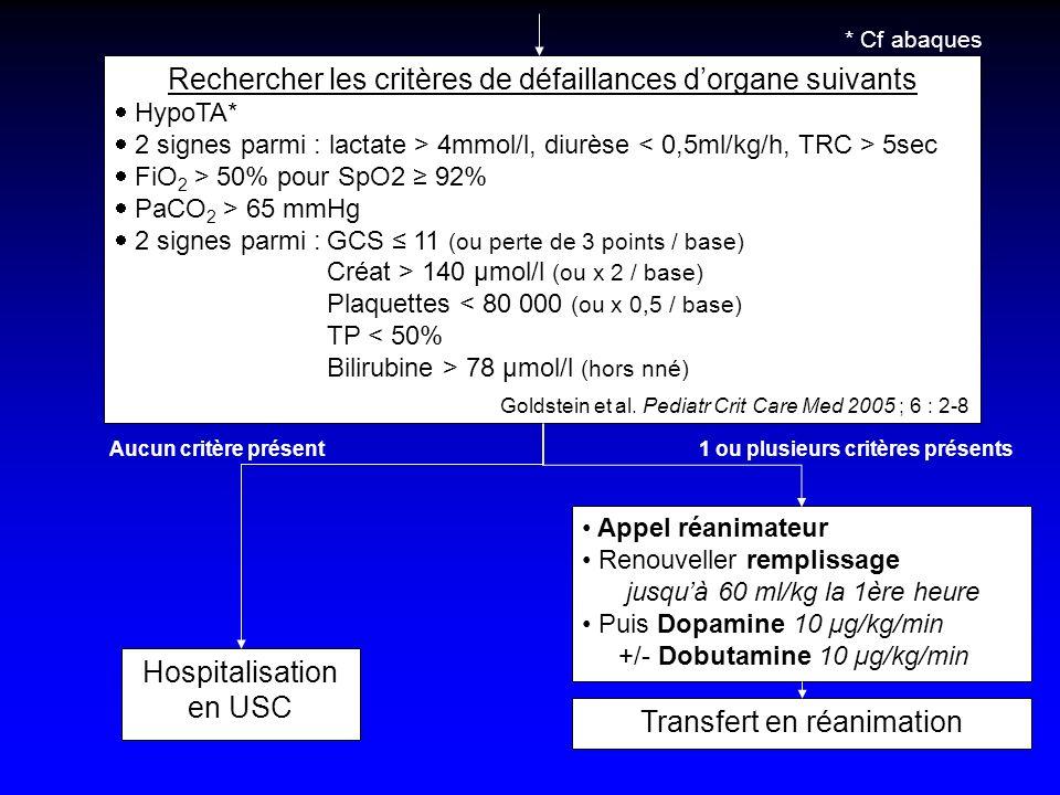Rechercher les critères de défaillances dorgane suivants HypoTA* 2 signes parmi : lactate > 4mmol/l, diurèse 5sec FiO 2 > 50% pour SpO2 92% PaCO 2 > 6