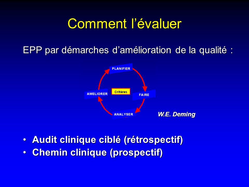 Comment lévaluer EPP par démarches damélioration de la qualité : Audit clinique ciblé (rétrospectif)Audit clinique ciblé (rétrospectif) Chemin cliniqu