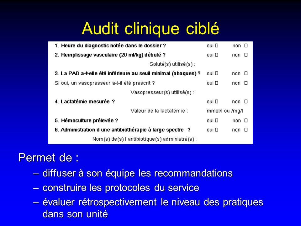 Audit clinique ciblé Permet de : –diffuser à son équipe les recommandations –construire les protocoles du service –évaluer rétrospectivement le niveau