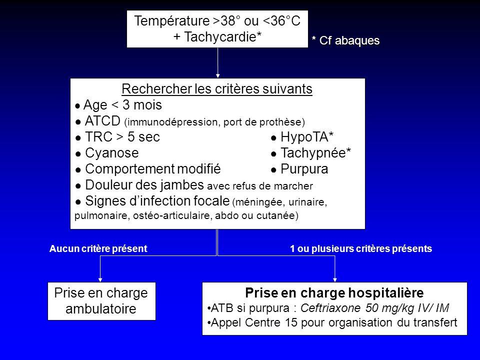 Température >38° ou <36°C + Tachycardie* Rechercher les critères suivants Age < 3 mois ATCD (immunodépression, port de prothèse) TRC > 5 sec HypoTA* C