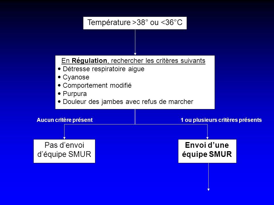 Température >38° ou <36°C En Régulation, rechercher les critères suivants Détresse respiratoire aigue Cyanose Comportement modifié Purpura Douleur des