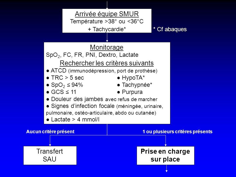 Arrivée équipe SMUR Température >38° ou <36°C + Tachycardie* Monitorage SpO 2, FC, FR, PNI, Dextro, Lactate Rechercher les critères suivants ATCD (imm