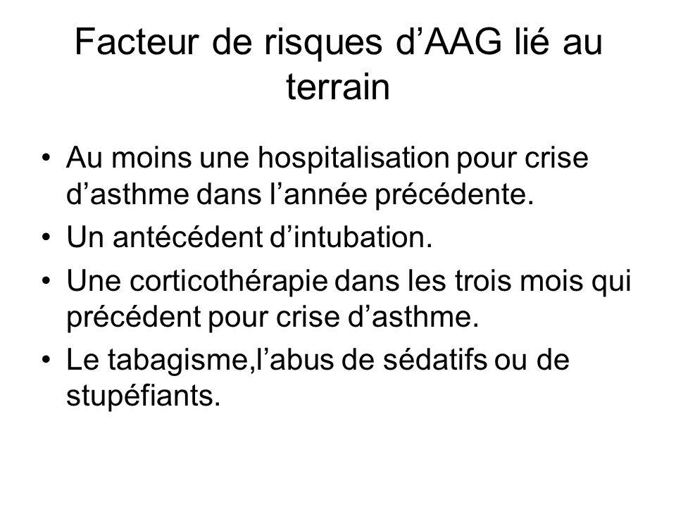 Facteur de risques dAAG lié au terrain Au moins une hospitalisation pour crise dasthme dans lannée précédente. Un antécédent dintubation. Une corticot
