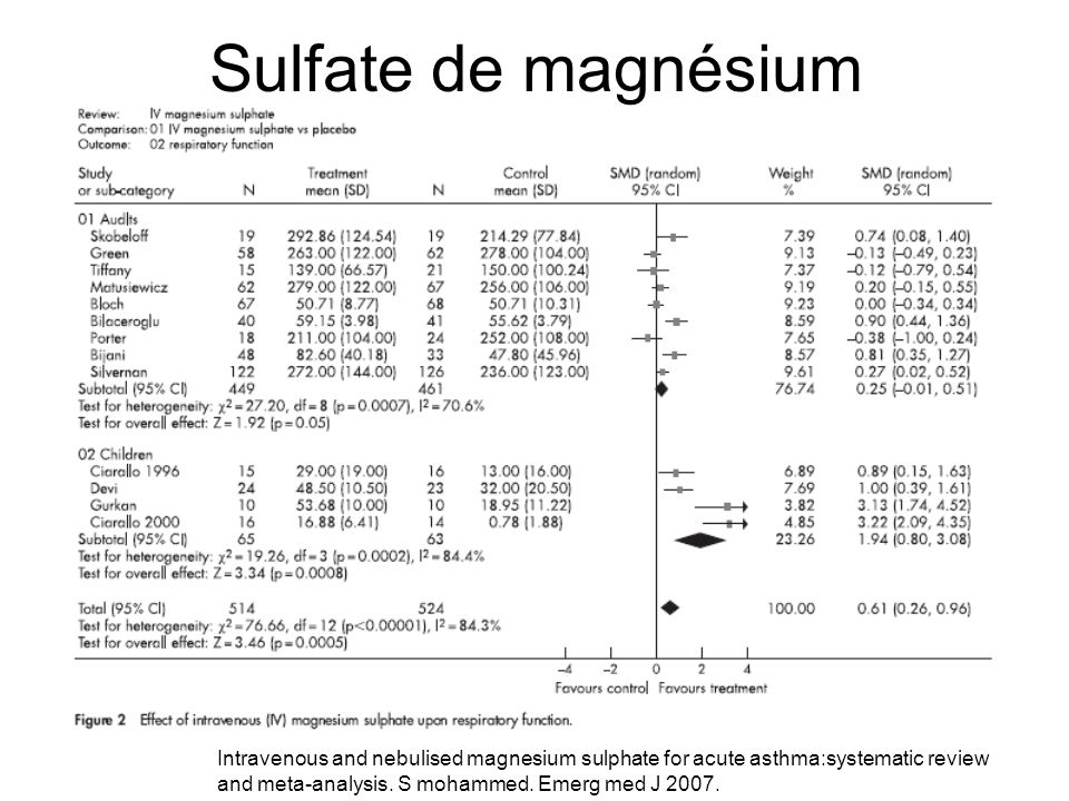 Sulfate de magnésium Intravenous and nebulised magnesium sulphate for acute asthma:systematic review and meta-analysis. S mohammed. Emerg med J 2007.