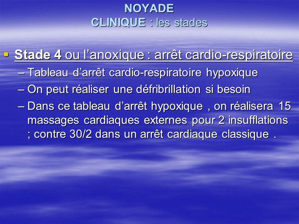 NOYADE CLINIQUE : les stades Stade 4 ou lanoxique : arrêt cardio-respiratoire Stade 4 ou lanoxique : arrêt cardio-respiratoire –Tableau darrêt cardio-