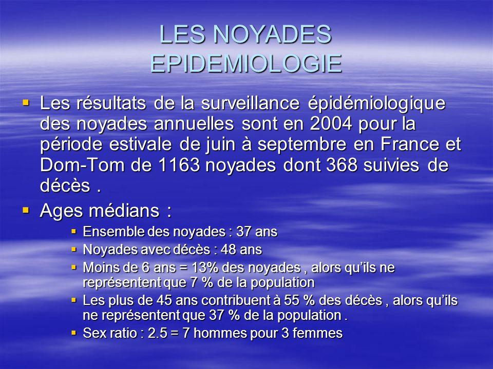 LES NOYADES EPIDEMIOLOGIE Les résultats de la surveillance épidémiologique des noyades annuelles sont en 2004 pour la période estivale de juin à septe