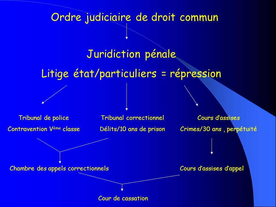 Ordre judiciaire de droit commun Juridiction pénale Litige état/particuliers = répression Tribunal de police Contravention V ème classe Tribunal corre