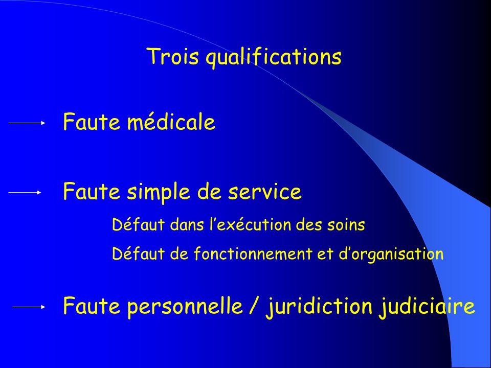 Trois qualifications Faute médicale Faute simple de service Défaut dans lexécution des soins Défaut de fonctionnement et dorganisation Faute personnel
