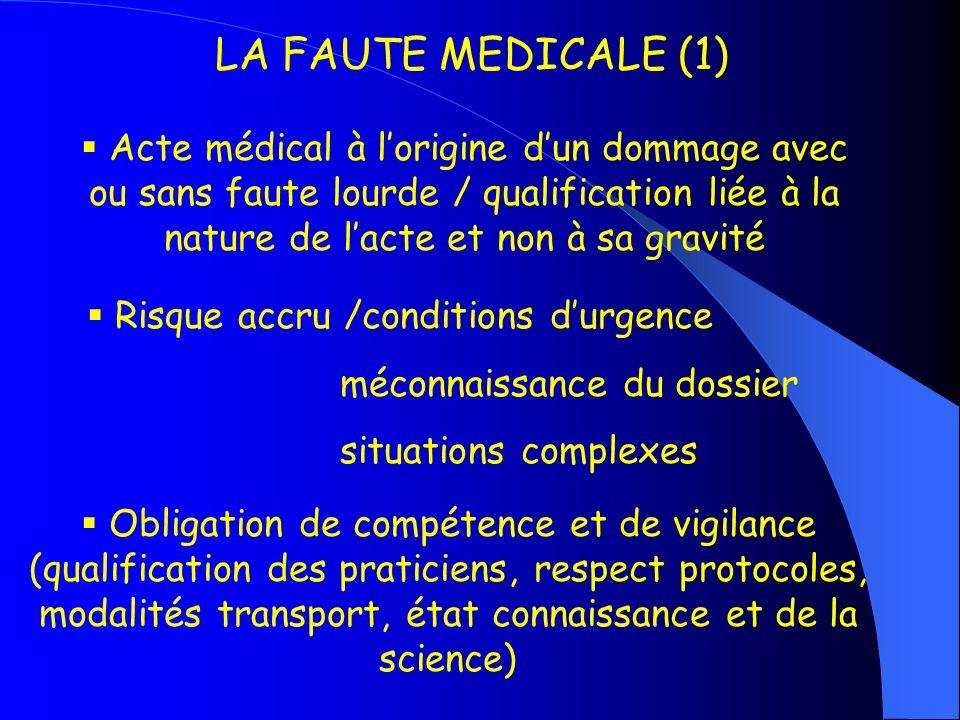 LA FAUTE MEDICALE (1) Acte médical à lorigine dun dommage avec ou sans faute lourde / qualification liée à la nature de lacte et non à sa gravité Risq