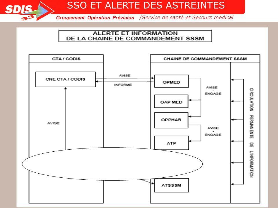 Groupement Opération Prévision 13 /Service de santé et Secours médical SSO ET ALERTE DES ASTREINTES