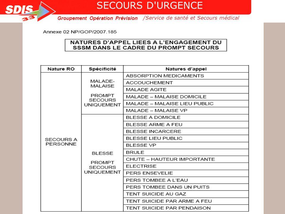 Groupement Opération Prévision 18 /Service de santé et Secours médical SECOURS D'URGENCE