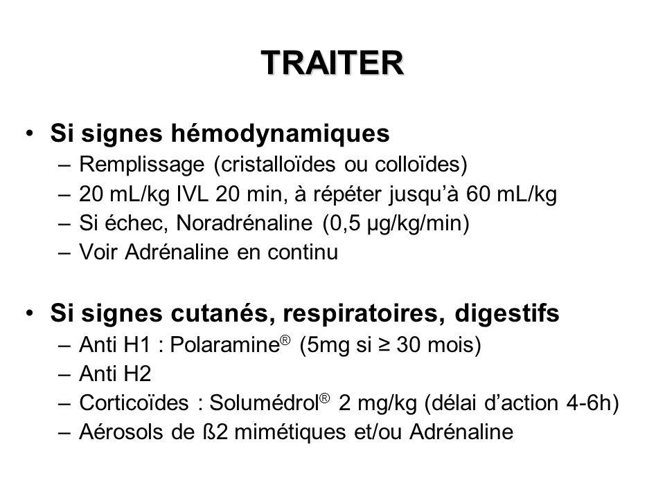TRAITER Si signes hémodynamiques –Remplissage (cristalloïdes ou colloïdes) –20 mL/kg IVL 20 min, à répéter jusquà 60 mL/kg –Si échec, Noradrénaline (0