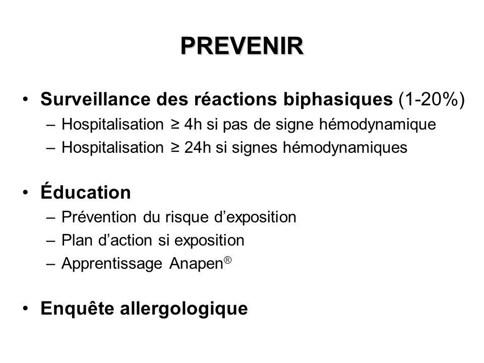PREVENIR Surveillance des réactions biphasiques (1-20%) –Hospitalisation 4h si pas de signe hémodynamique –Hospitalisation 24h si signes hémodynamique