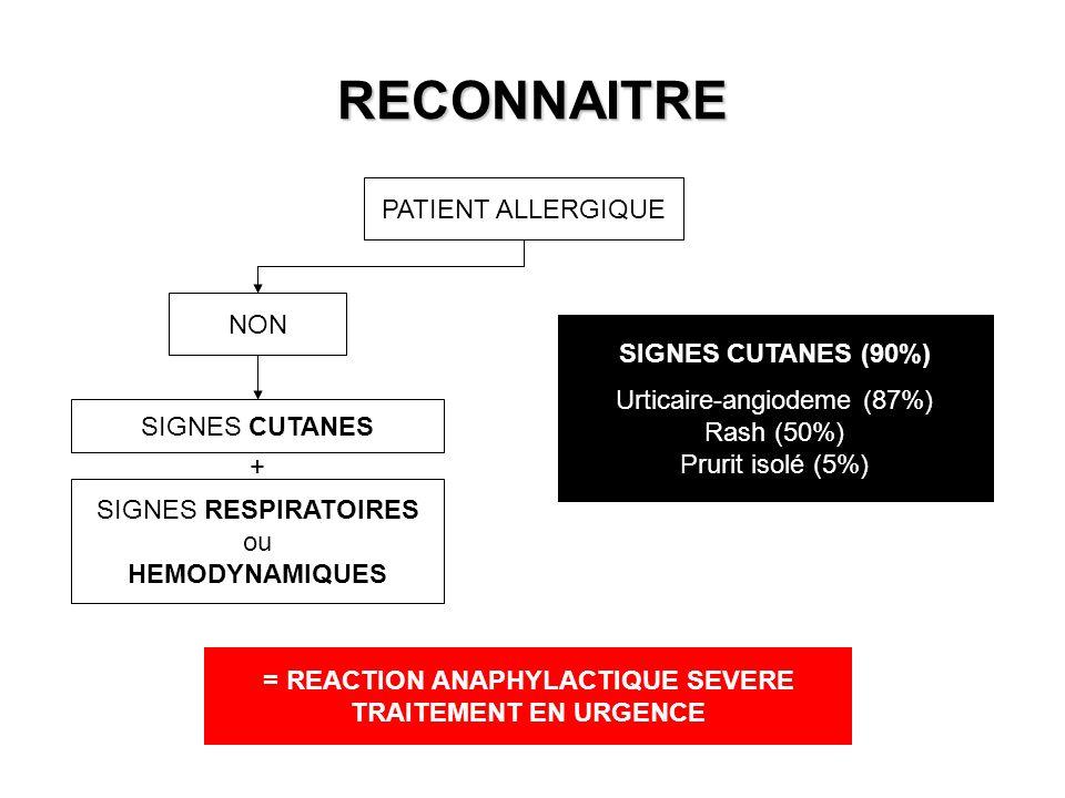 RECONNAITRE PATIENT ALLERGIQUE NON SIGNES CUTANES SIGNES RESPIRATOIRES ou HEMODYNAMIQUES + SIGNES CUTANES (90%) Urticaire-angiodeme (87%) Rash (50%) P