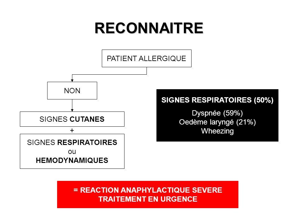 RECONNAITRE PATIENT ALLERGIQUE NON SIGNES CUTANES SIGNES RESPIRATOIRES ou HEMODYNAMIQUES + SIGNES RESPIRATOIRES (50%) Dyspnée (59%) Oedème laryngé (21