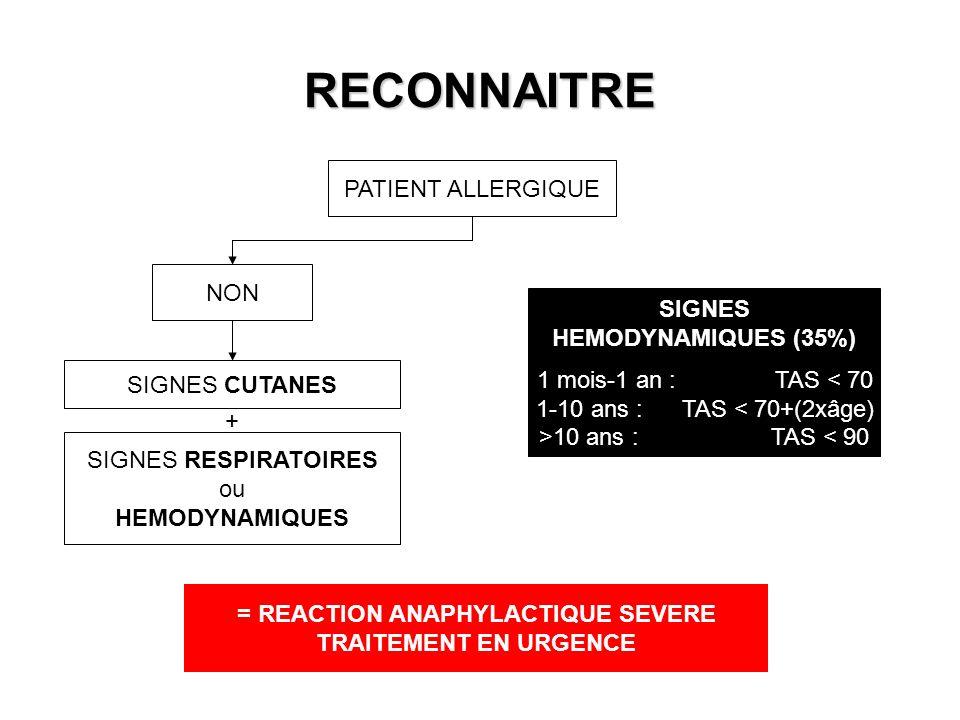 RECONNAITRE PATIENT ALLERGIQUE NON SIGNES CUTANES SIGNES RESPIRATOIRES ou HEMODYNAMIQUES + SIGNES HEMODYNAMIQUES (35%) 1 mois-1 an : TAS < 70 1-10 ans