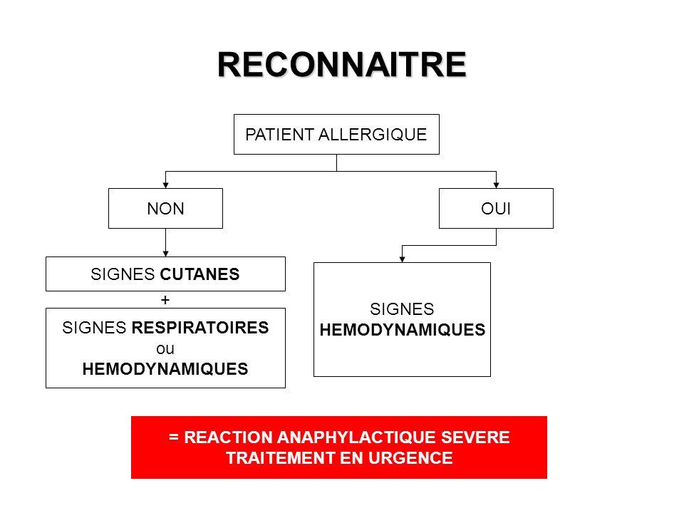 RECONNAITRE PATIENT ALLERGIQUE NONOUI SIGNES CUTANES SIGNES RESPIRATOIRES ou HEMODYNAMIQUES + SIGNES HEMODYNAMIQUES = REACTION ANAPHYLACTIQUE SEVERE T