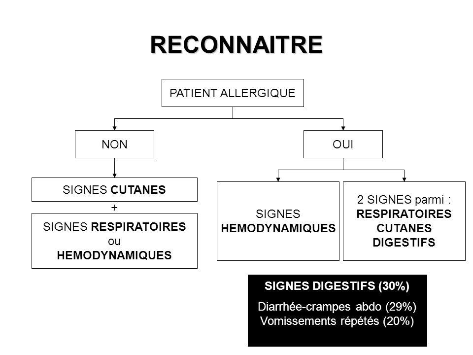 RECONNAITRE PATIENT ALLERGIQUE NONOUI SIGNES CUTANES SIGNES RESPIRATOIRES ou HEMODYNAMIQUES + SIGNES HEMODYNAMIQUES 2 SIGNES parmi : RESPIRATOIRES CUT