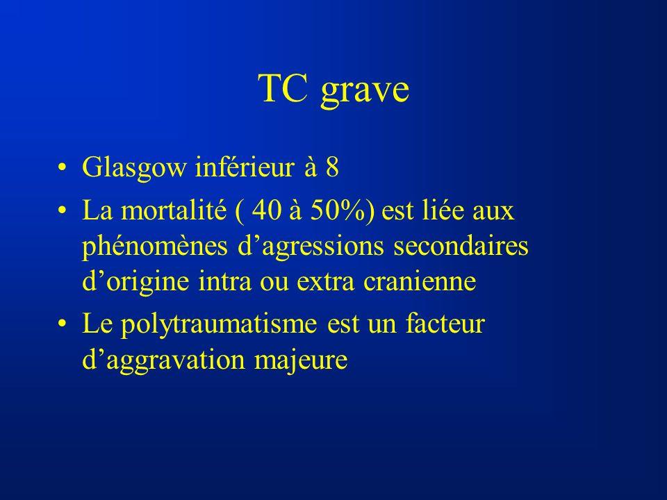 TC grave Glasgow inférieur à 8 La mortalité ( 40 à 50%) est liée aux phénomènes dagressions secondaires dorigine intra ou extra cranienne Le polytraum