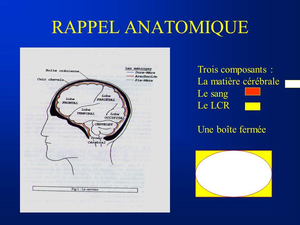 RAPPEL ANATOMIQUE Trois composants : La matière cérébrale Le sang Le LCR Une boîte fermée